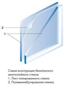 ударостойкий стеклопакет